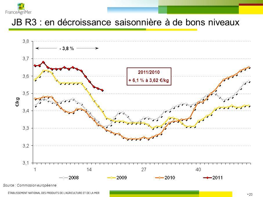 20 JB R3 : en décroissance saisonnière à de bons niveaux Source : Commission européenne 2011/2010 + 6,1 % à 3,62 /kg - 3,8 %