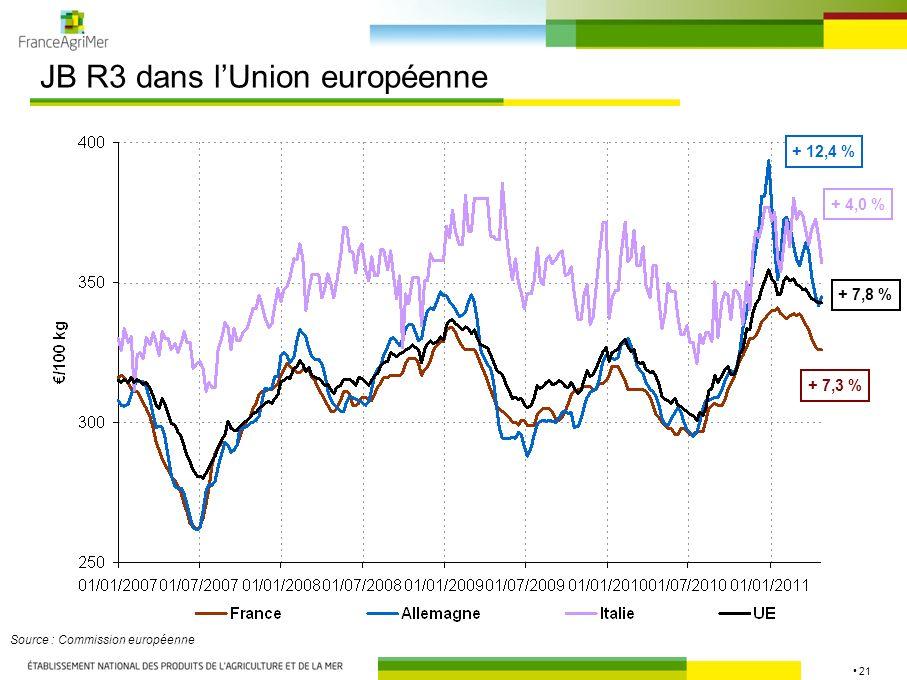 21 JB R3 dans lUnion européenne Source : Commission européenne + 7,3 % + 7,8 % + 4,0 % + 12,4 %