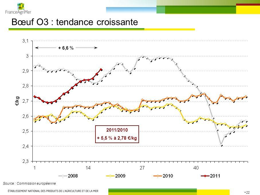 22 Bœuf O3 : tendance croissante Source : Commission européenne 2011/2010 + 5,5 % à 2,78 /kg + 6,6 %