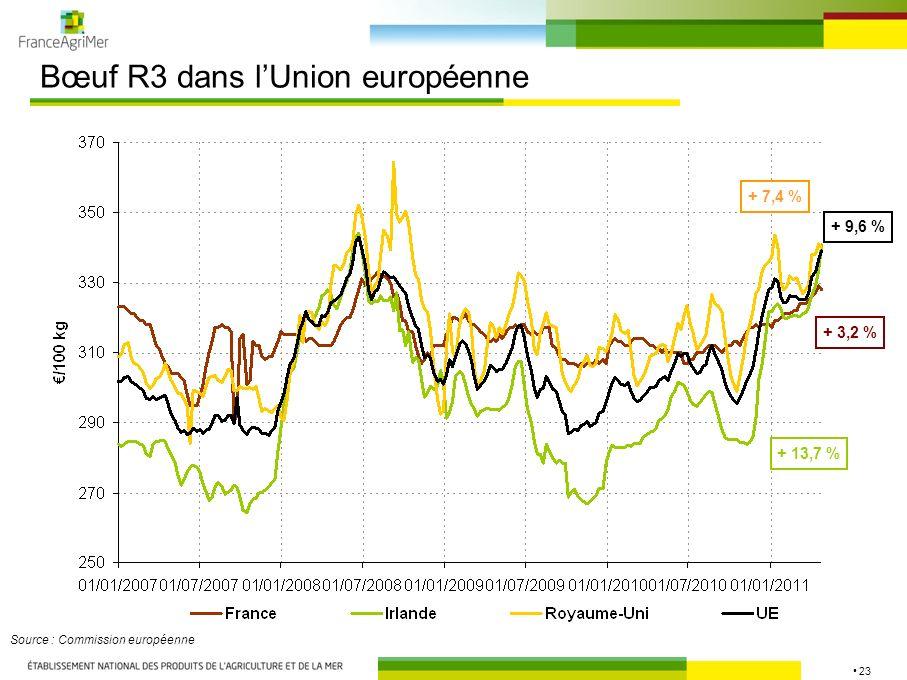 23 Bœuf R3 dans lUnion européenne Source : Commission européenne + 3,2 % + 9,6 % + 7,4 % + 13,7 %