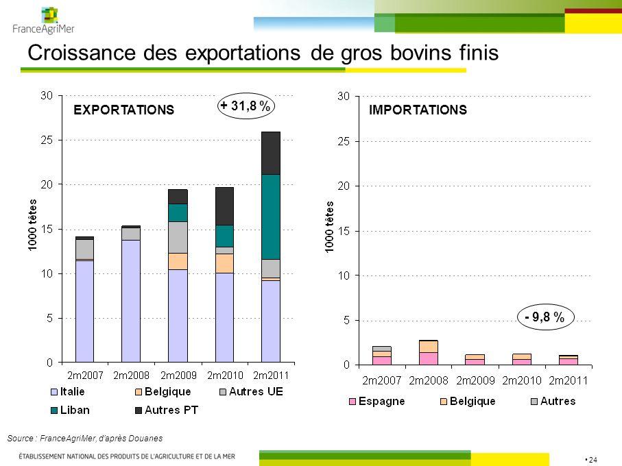 24 Croissance des exportations de gros bovins finis Source : FranceAgriMer, daprès Douanes EXPORTATIONSIMPORTATIONS + 31,8 % - 9,8 %