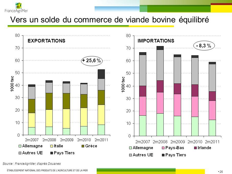 25 Vers un solde du commerce de viande bovine équilibré Source : FranceAgriMer, daprès Douanes EXPORTATIONSIMPORTATIONS + 25,6 % - 8,3 %
