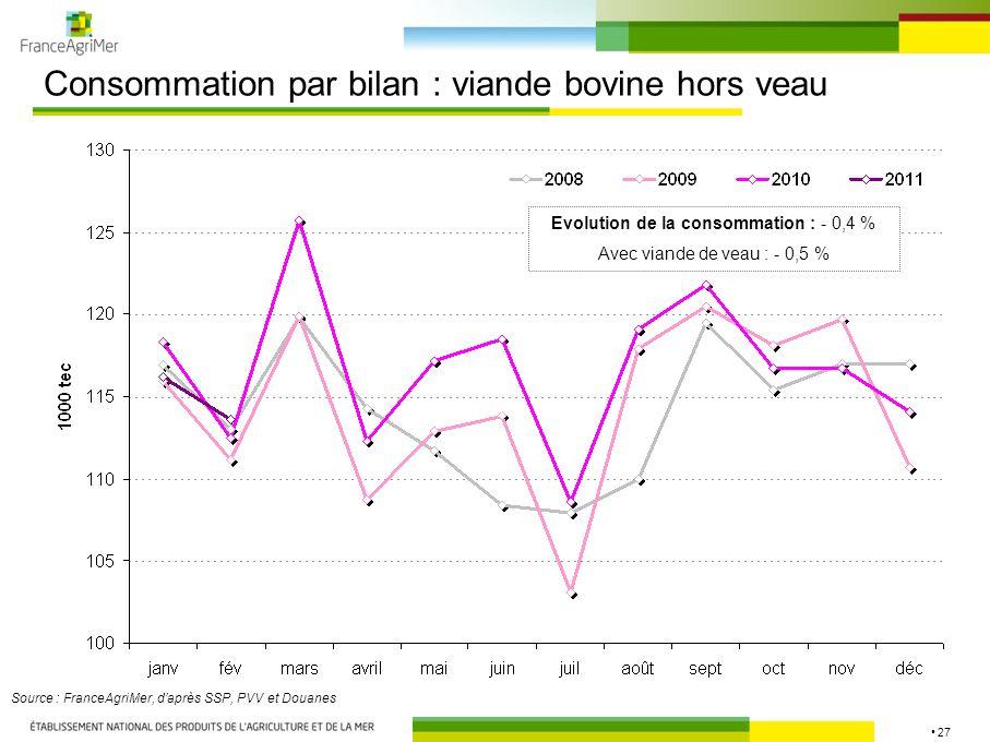 27 Consommation par bilan : viande bovine hors veau Source : FranceAgriMer, daprès SSP, PVV et Douanes Evolution de la consommation : - 0,4 % Avec via
