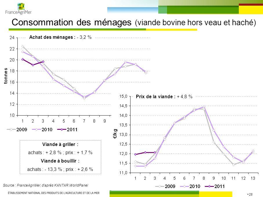 28 Consommation des ménages (viande bovine hors veau et haché) Source : FranceAgriMer, daprès KANTAR WorldPanel Achat des ménages : - 3,2 % Prix de la