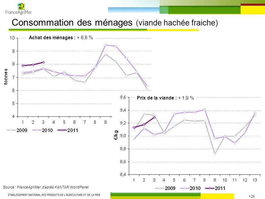 29 Consommation des ménages (viande hachée fraiche) Source : FranceAgriMer, daprès KANTAR WorldPanel Achat des ménages : + 6,8 % Prix de la viande : +