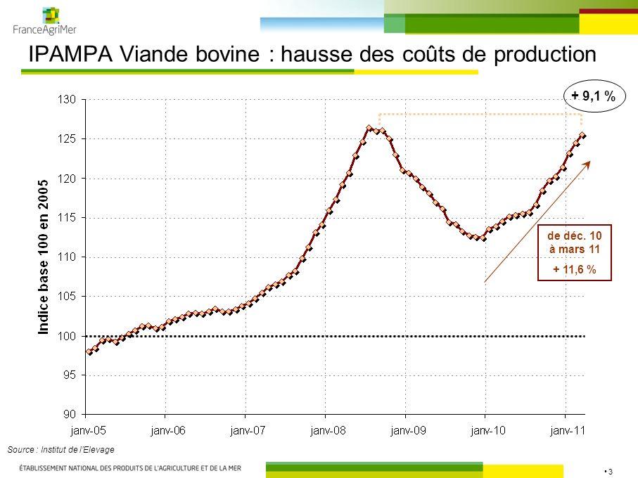 3 IPAMPA Viande bovine : hausse des coûts de production Source : Institut de lElevage de déc. 10 à mars 11 + 11,6 % + 9,1 %