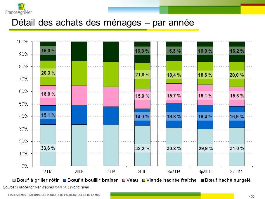 30 Détail des achats des ménages – par année Source : FranceAgriMer, daprès KANTAR WorldPanel 33,6 % 15,1 % 16,0 % 20,3 % 15,0 % 32,2 % 14,0 % 15,9 %