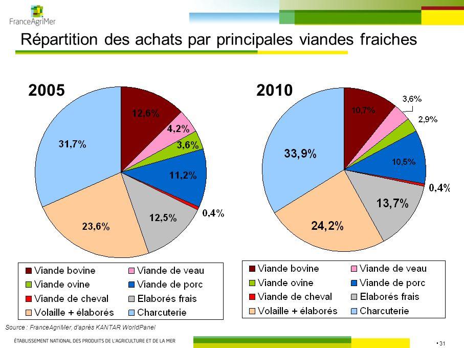 31 Répartition des achats par principales viandes fraiches Source : FranceAgriMer, daprès KANTAR WorldPanel 20052010