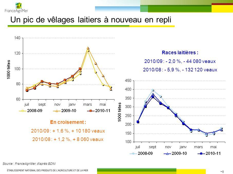6 Un pic de vêlages laitiers à nouveau en repli Source : FranceAgriMer, daprès BDNI Races laitières : 2010/09 : - 2,0 %, - 44 080 veaux 2010/08 : - 5,