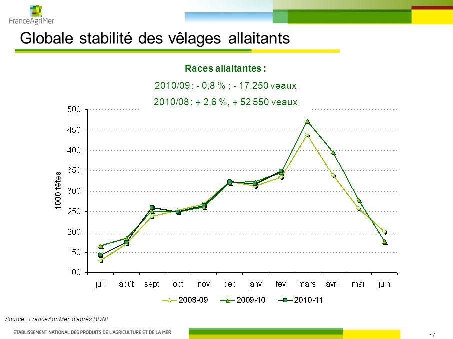 7 Globale stabilité des vêlages allaitants Races allaitantes : 2010/09 : - 0,8 % ; - 17,250 veaux 2010/08 : + 2,6 %, + 52 550 veaux Source : FranceAgr