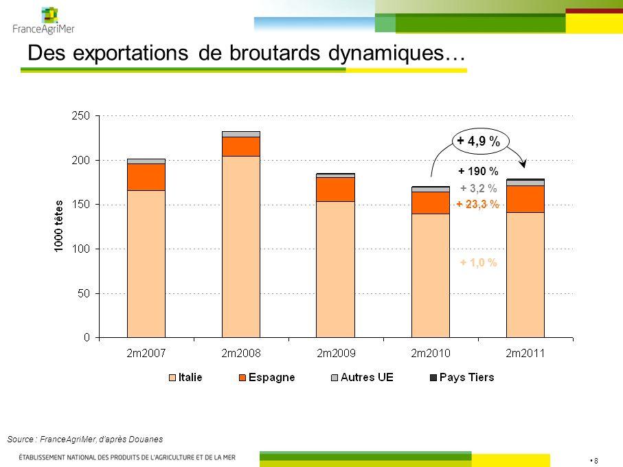 8 Des exportations de broutards dynamiques… Source : FranceAgriMer, daprès Douanes + 1,0 % + 23,3 % + 190 % + 4,9 % + 3,2 %
