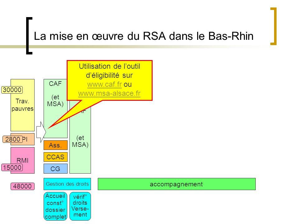 La mise en œuvre du RSA dans le Bas-Rhin RMI API Gestion des droits accompagnement Trav.