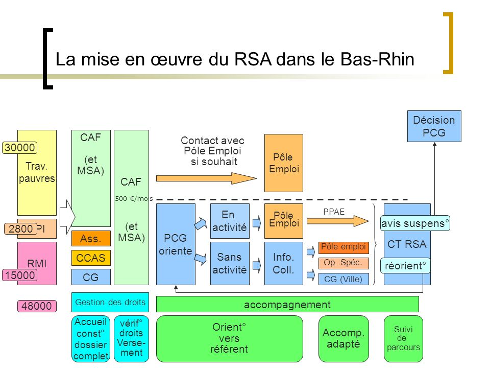 RMI API Gestion des droits accompagnement Trav.