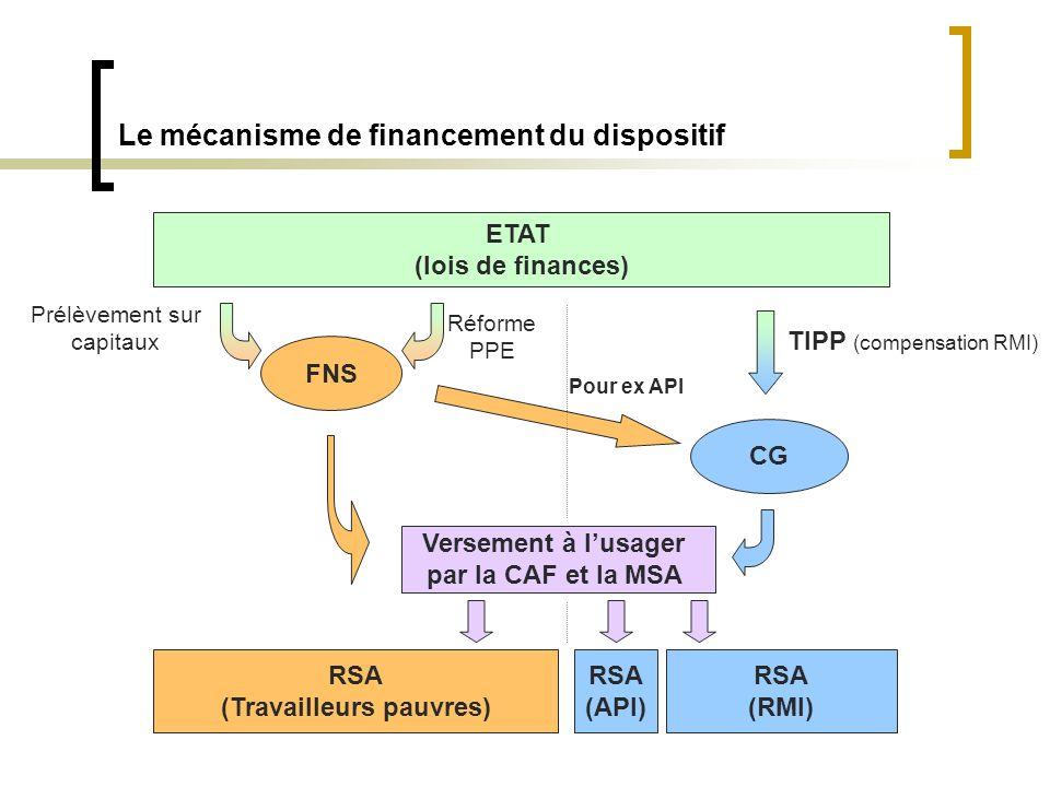 Le mécanisme de financement du dispositif ETAT (lois de finances) RSA (Travailleurs pauvres) RSA (API) RSA (RMI) TIPP (compensation RMI) Prélèvement sur capitaux Réforme PPE FNS CG Versement à lusager par la CAF et la MSA Pour ex API