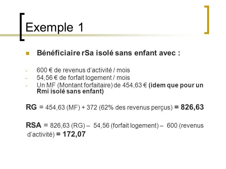 Exemple 1 Bénéficiaire rSa isolé sans enfant avec : - 600 de revenus dactivité / mois - 54,56 de forfait logement / mois - Un MF (Montant forfaitaire) de 454,63 (idem que pour un Rmi isolé sans enfant) RG = 454,63 (MF) + 372 (62% des revenus perçus) = 826,63 RSA = 826,63 (RG) – 54,56 (forfait logement) – 600 (revenus dactivité) = 172,07