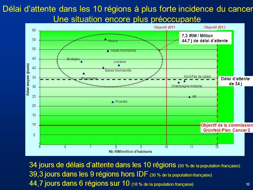 Délai dattente dans les 10 régions à plus forte incidence du cancer Une situation encore plus préoccupante Basse Normandie Nord Pas de calais Champagn