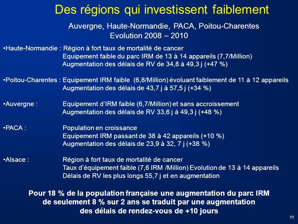 Auvergne, Haute-Normandie, PACA, Poitou-Charentes Evolution 2008 – 2010 Haute-Normandie : Région à fort taux de mortalité de cancer Equipement faible