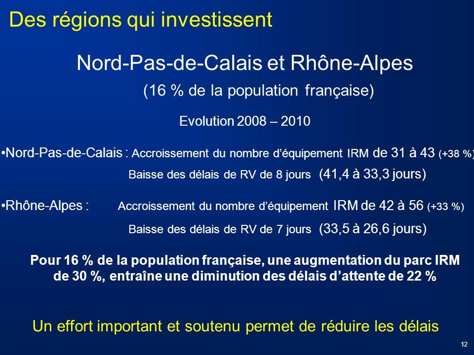 Nord-Pas-de-Calais et Rhône-Alpes (16 % de la population française) Evolution 2008 – 2010 Nord-Pas-de-Calais : Accroissement du nombre déquipement IRM