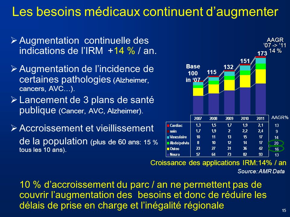 AAGR 07 -> 11 14 % Base 100 in 07 115 132 151 173 Les besoins médicaux continuent daugmenter Croissance des applications IRM:14% / an Source: AMR Data
