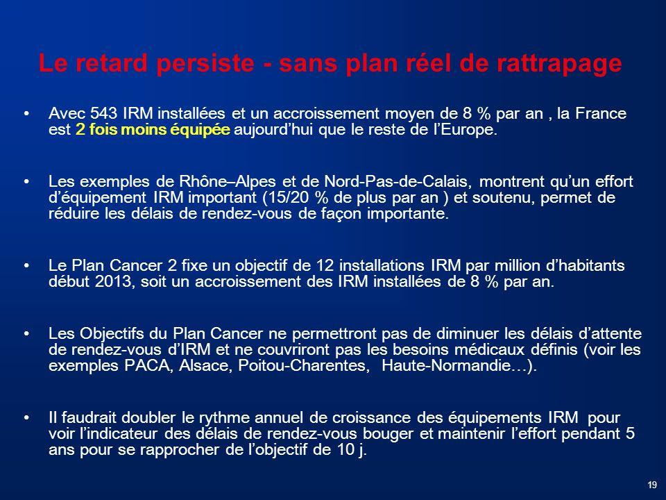 19 Le retard persiste - sans plan réel de rattrapage Avec 543 IRM installées et un accroissement moyen de 8 % par an, la France est 2 fois moins équip