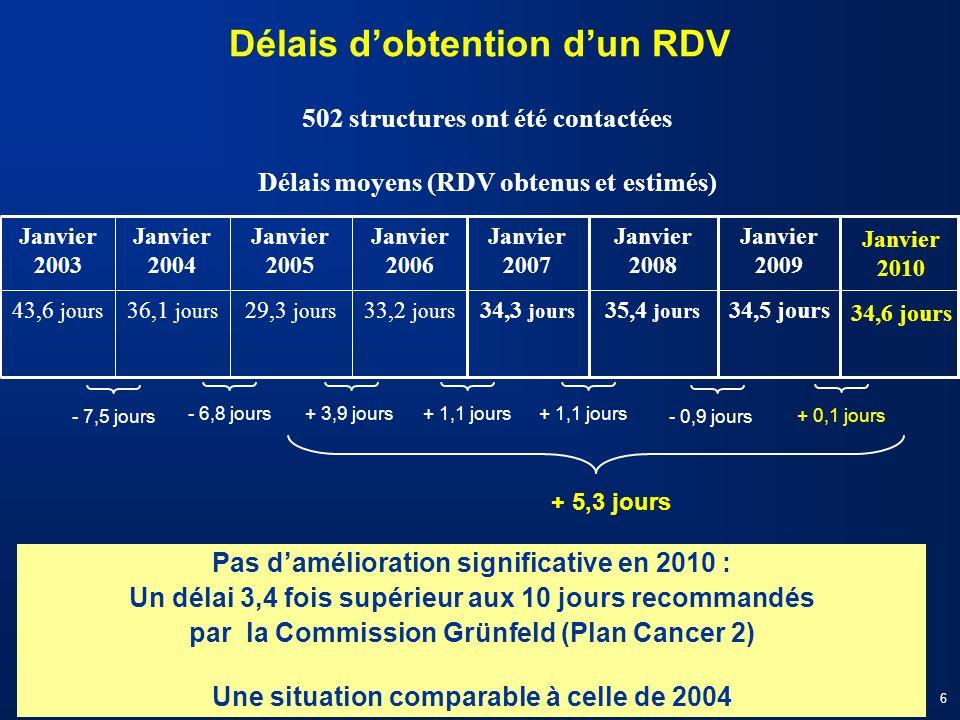 Pas damélioration significative en 2010 : Un délai 3,4 fois supérieur aux 10 jours recommandés par la Commission Grünfeld (Plan Cancer 2) Une situatio