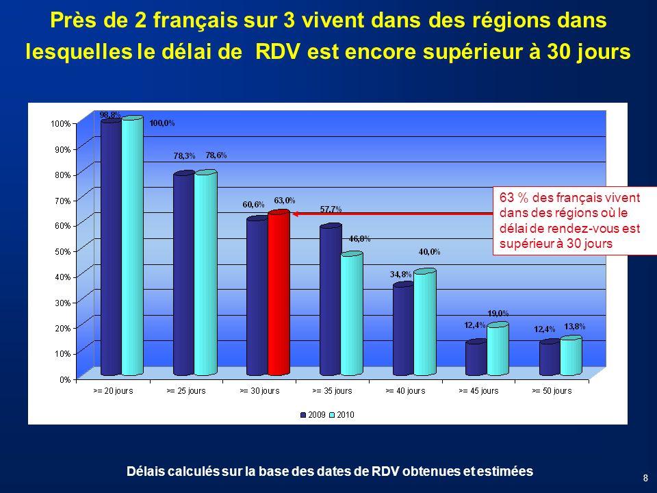 63 % des français vivent dans des régions où le délai de rendez-vous est supérieur à 30 jours Près de 2 français sur 3 vivent dans des régions dans le