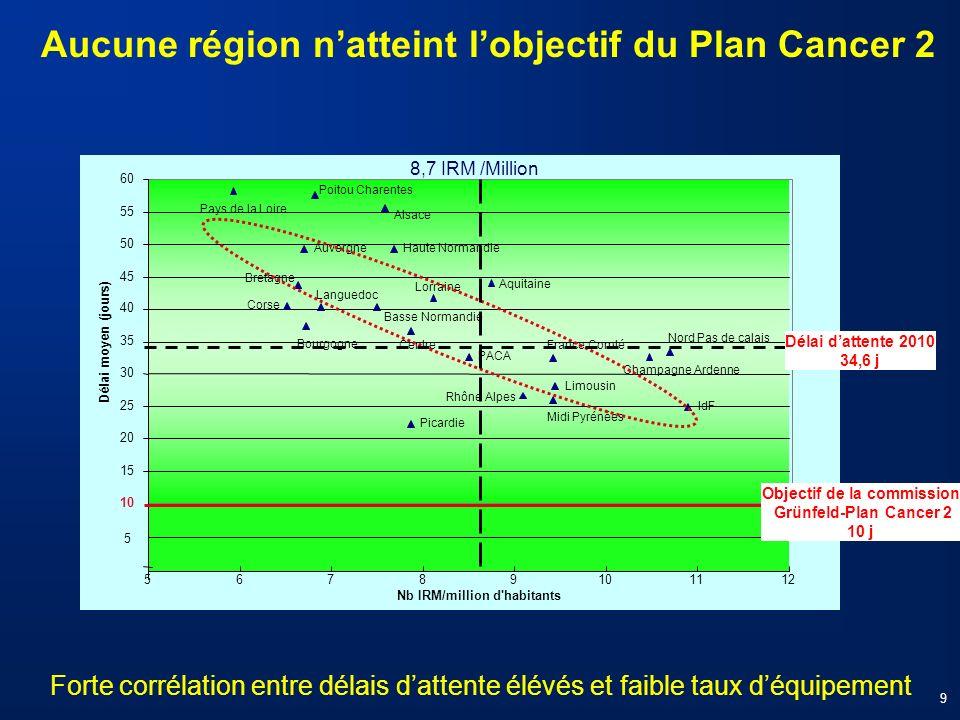 Nb IRM/million d'habitants Aucune région natteint lobjectif du Plan Cancer 2 Forte corrélation entre délais dattente élévés et faible taux déquipement