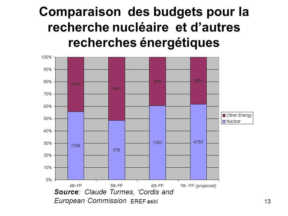 EREF asbl13 Comparaison des budgets pour la recherche nucléaire et dautres recherches énergétiques Source: Claude Turmes, Cordis and European Commission