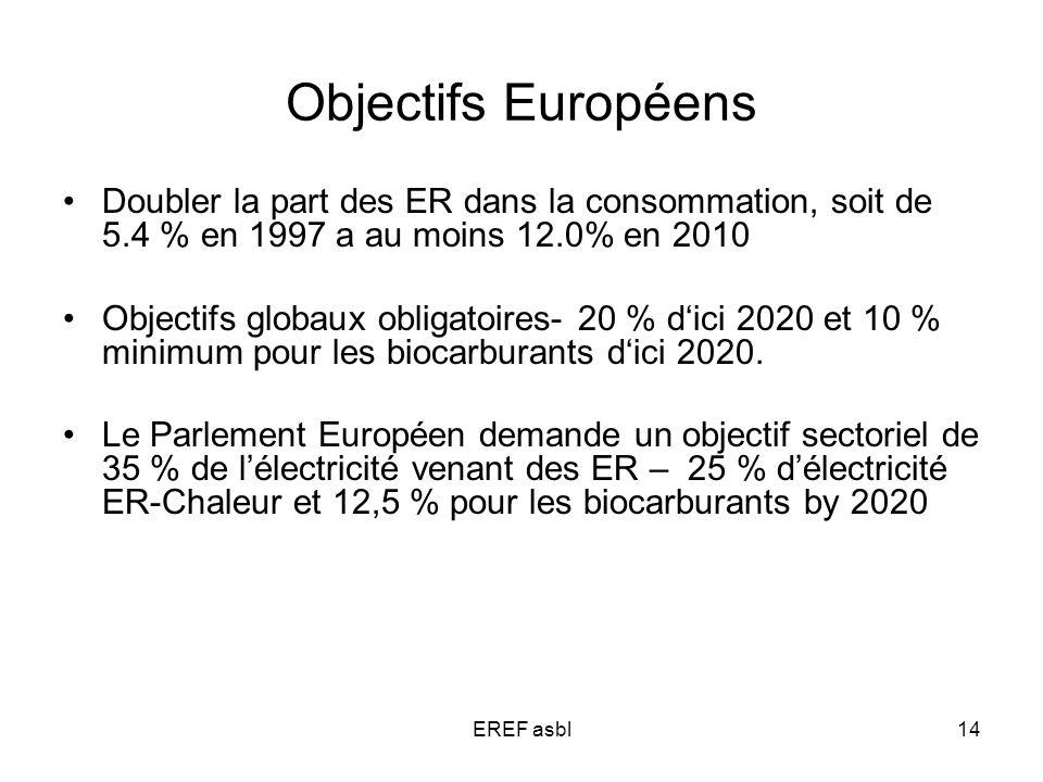 EREF asbl14 Objectifs Européens Doubler la part des ER dans la consommation, soit de 5.4 % en 1997 a au moins 12.0% en 2010 Objectifs globaux obligatoires- 20 % dici 2020 et 10 % minimum pour les biocarburants dici 2020.