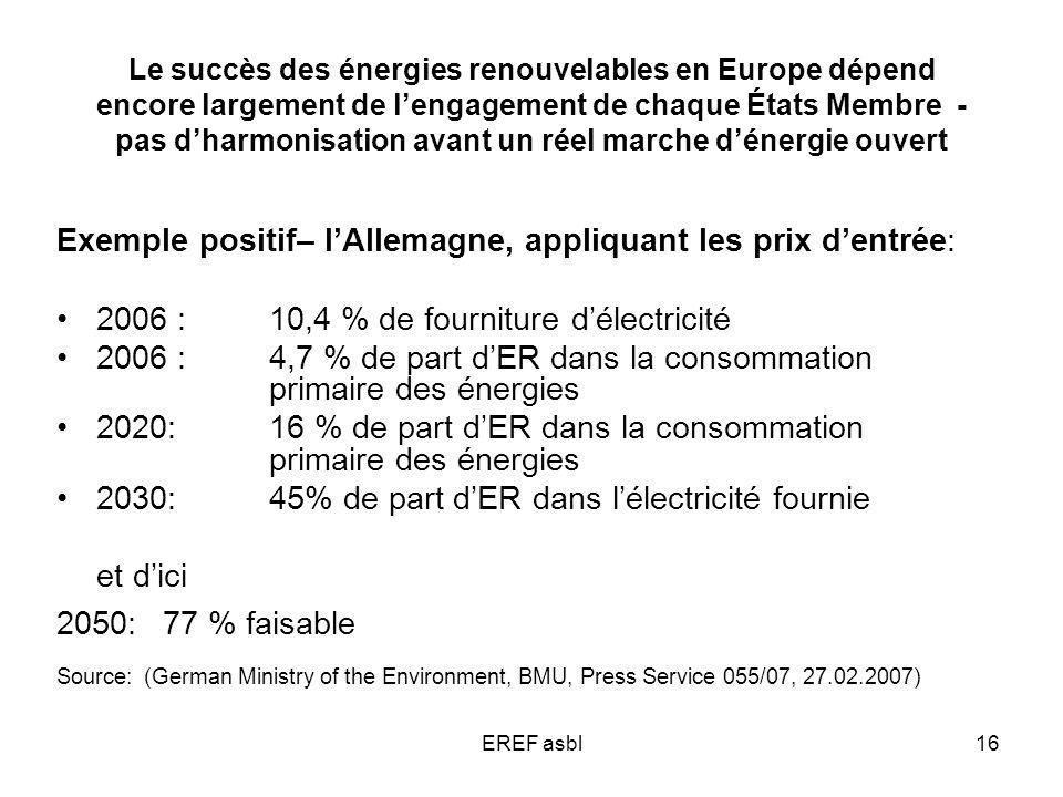 EREF asbl16 Le succès des énergies renouvelables en Europe dépend encore largement de lengagement de chaque États Membre - pas dharmonisation avant un réel marche dénergie ouvert Exemple positif– lAllemagne, appliquant les prix dentrée: 2006 : 10,4 % de fourniture délectricité 2006 : 4,7 % de part dER dans la consommation primaire des énergies 2020: 16 % de part dER dans la consommation primaire des énergies 2030: 45% de part dER dans lélectricité fournie et dici 2050: 77 % faisable Source: (German Ministry of the Environment, BMU, Press Service 055/07, 27.02.2007)
