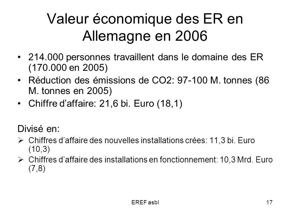EREF asbl17 Valeur économique des ER en Allemagne en 2006 214.000 personnes travaillent dans le domaine des ER (170.000 en 2005) Réduction des émissions de CO2: 97-100 M.
