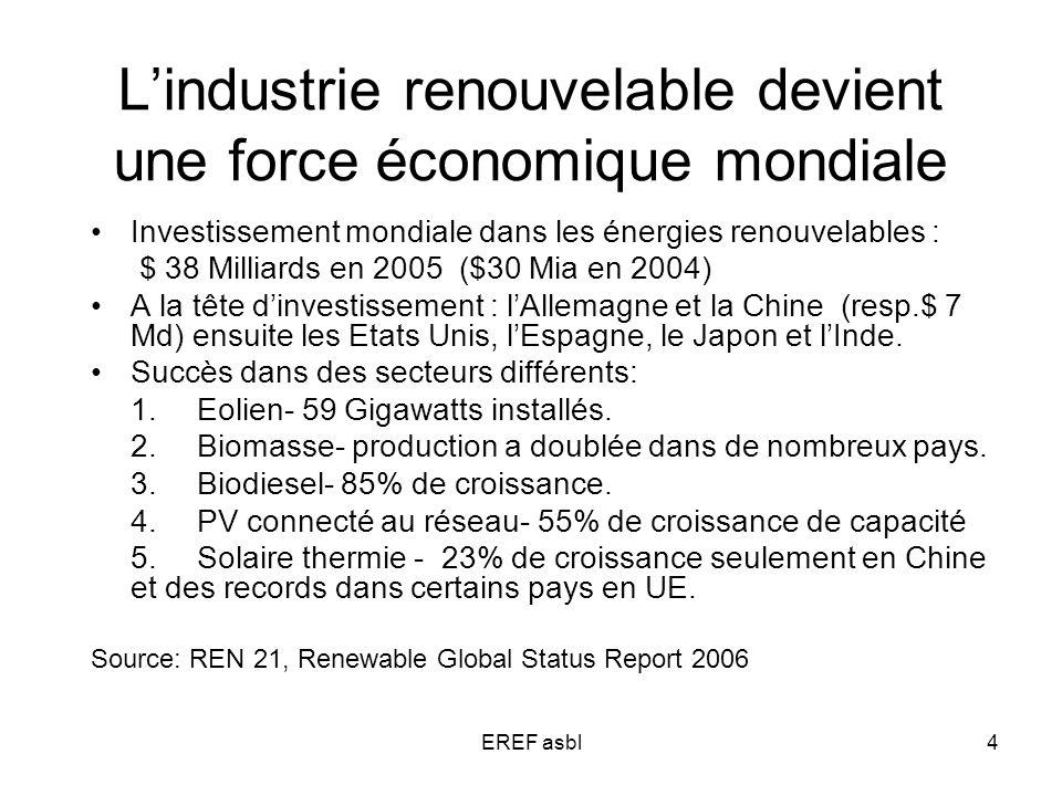 EREF asbl4 Lindustrie renouvelable devient une force économique mondiale Investissement mondiale dans les énergies renouvelables : $ 38 Milliards en 2005 ($30 Mia en 2004) A la tête dinvestissement : lAllemagne et la Chine (resp.$ 7 Md) ensuite les Etats Unis, lEspagne, le Japon et lInde.