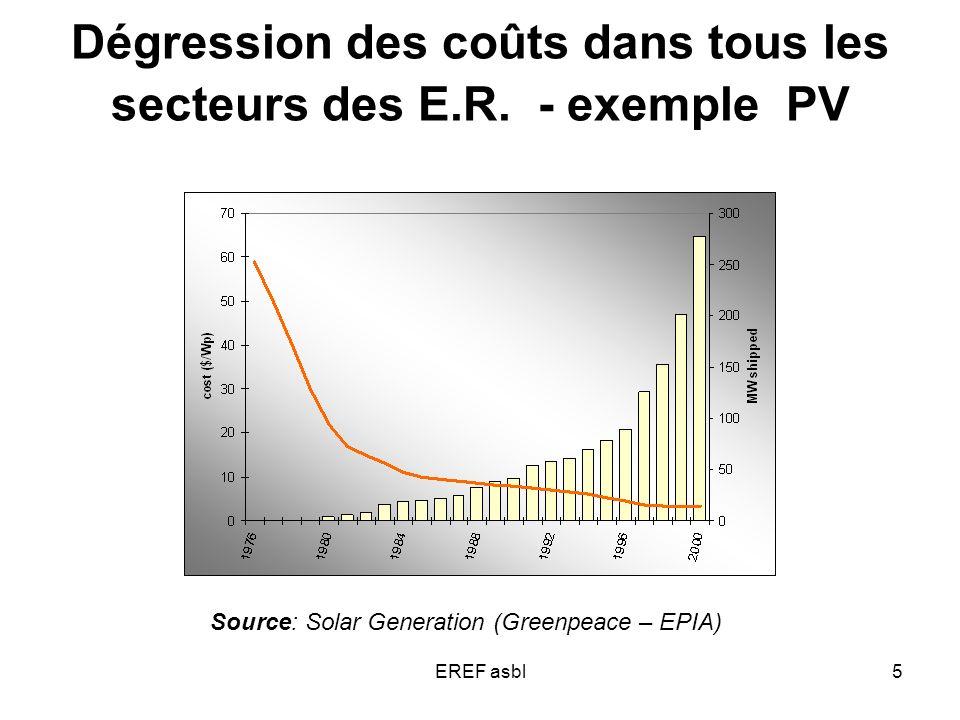 EREF asbl5 Source: Solar Generation (Greenpeace – EPIA) Dégression des coûts dans tous les secteurs des E.R.