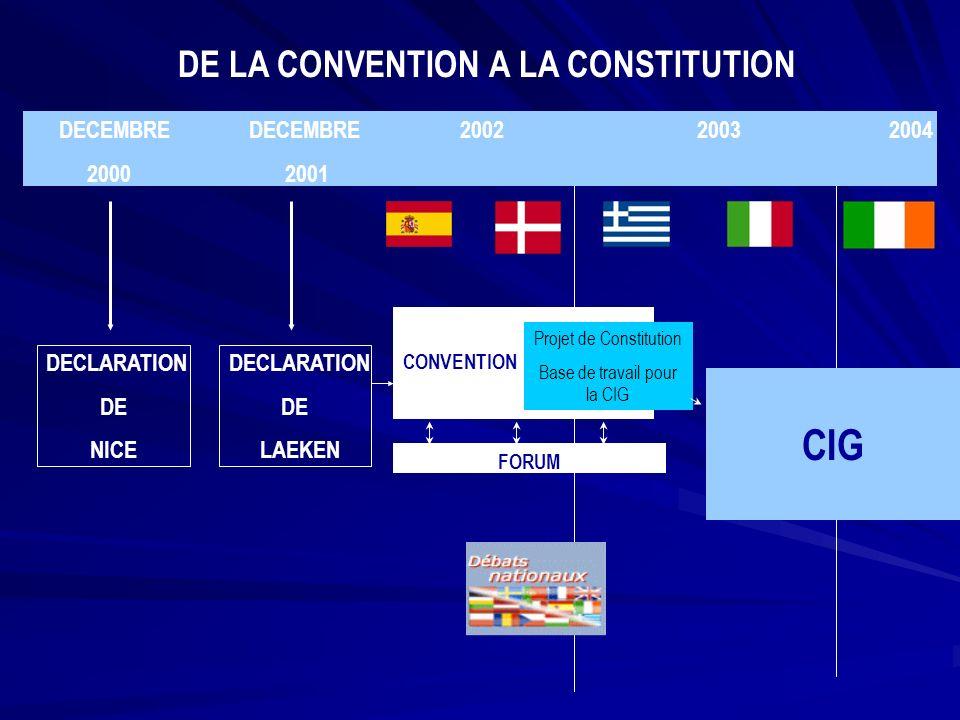 CIG 2004 2005 CONSTITUTION DE LADOPTION DE LA CONSTITUTION A SON ENTRÉE EN VIGUEUR Élections PE Nouvelle Commission 1/11/04 Ratifications par les Etats membres Signature par les Chefs dEtat et de gouvernement PAR VOIE PARLEMENTAIRE PAR VOIE REFERENDAIRE ENTREE EN VIGUEUR 1 MAI EUR 25