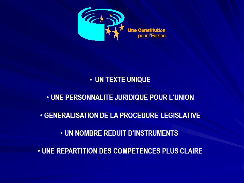 LA CHARTE DES DROITS FONDEMENTAUX DANS LA CONSTITUTION SEANCES PUBLIQUES DU CONSEIL SIEGEANT EN LEGISLATEUR UN ROLE ACCRU DES PARLEMENTS NATIONAUX (Contrôle du principe de Subsidiarité) UNE PRISE EN COMPTE DE LA SOCIETE CIVILE