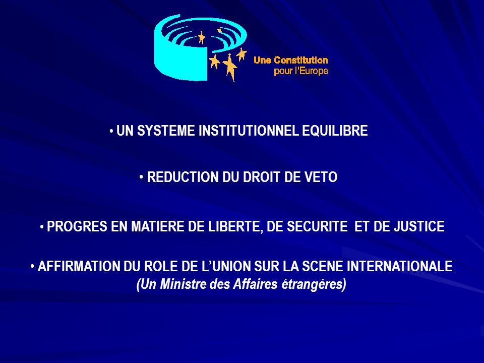CONSEIL EUROPEEN PARLEMENT EUROPEEN Propose un candidat, à la majorité qualifiée Election du Président de la Commission à la majorité des membres Adoption, par le Président et le Conseil de la liste des Commissaires COLLEGE Doit être approuvé par le Parlement Responsable devant le Parlement Démission collective si adoption dune motion de censure par le Parlement DEFINITION DES ORIENTATIONS DES ACTIONS COHERENCE, EFFICACITE, COLLEGIALITE NOMINATION DES VICE-PRESIDENTS LE PRESIDENT DE LA COMMISSION