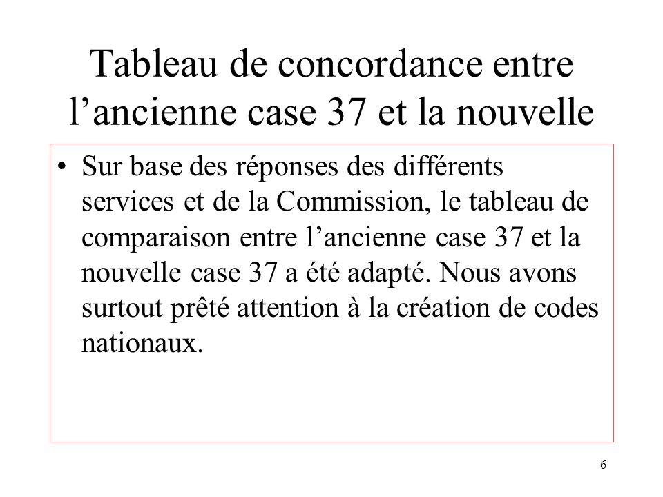 6 Tableau de concordance entre lancienne case 37 et la nouvelle Sur base des réponses des différents services et de la Commission, le tableau de comparaison entre lancienne case 37 et la nouvelle case 37 a été adapté.