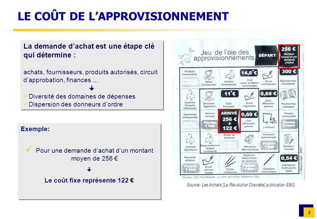 2 Source: Les Achats [La Révolution Discrète] publication EBG LE COÛT DE LAPPROVISIONNEMENT Exemple: Pour une demande dachat dun montant moyen de 256