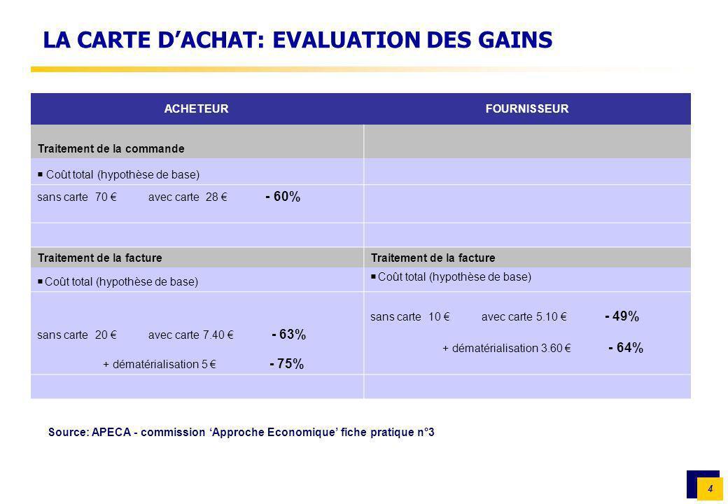 4 LA CARTE DACHAT: EVALUATION DES GAINS ACHETEURFOURNISSEUR Traitement de la commande Coût total (hypothèse de base) sans carte 70 avec carte 28 - 60%