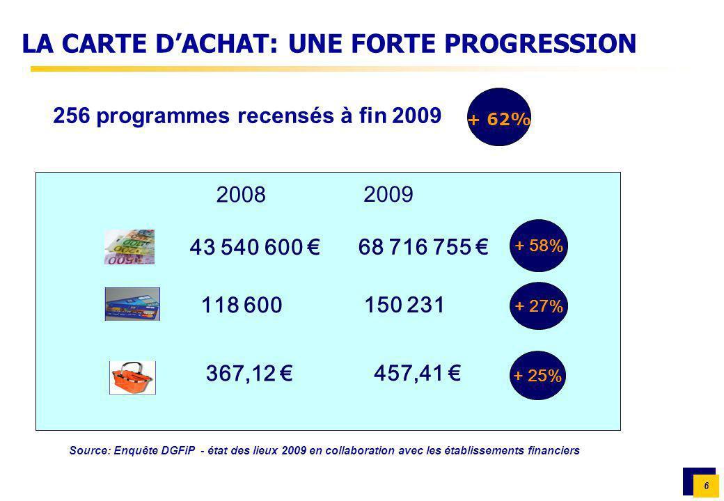 6 LA CARTE DACHAT: UNE FORTE PROGRESSION 256 programmes recensés à fin 2009 2008 2009 43 540 600 68 716 755 118 600 150 231 367,12 457,41 + 58% + 27%