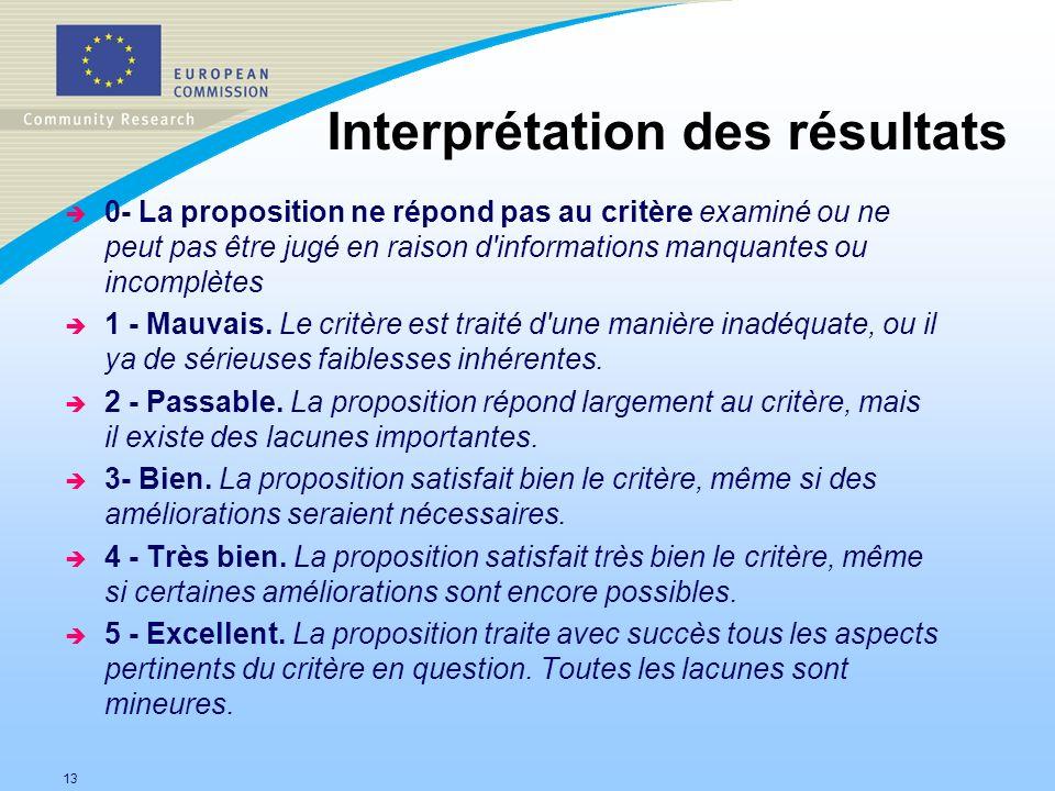 13 Interprétation des résultats è 0- La proposition ne répond pas au critère examiné ou ne peut pas être jugé en raison d'informations manquantes ou i