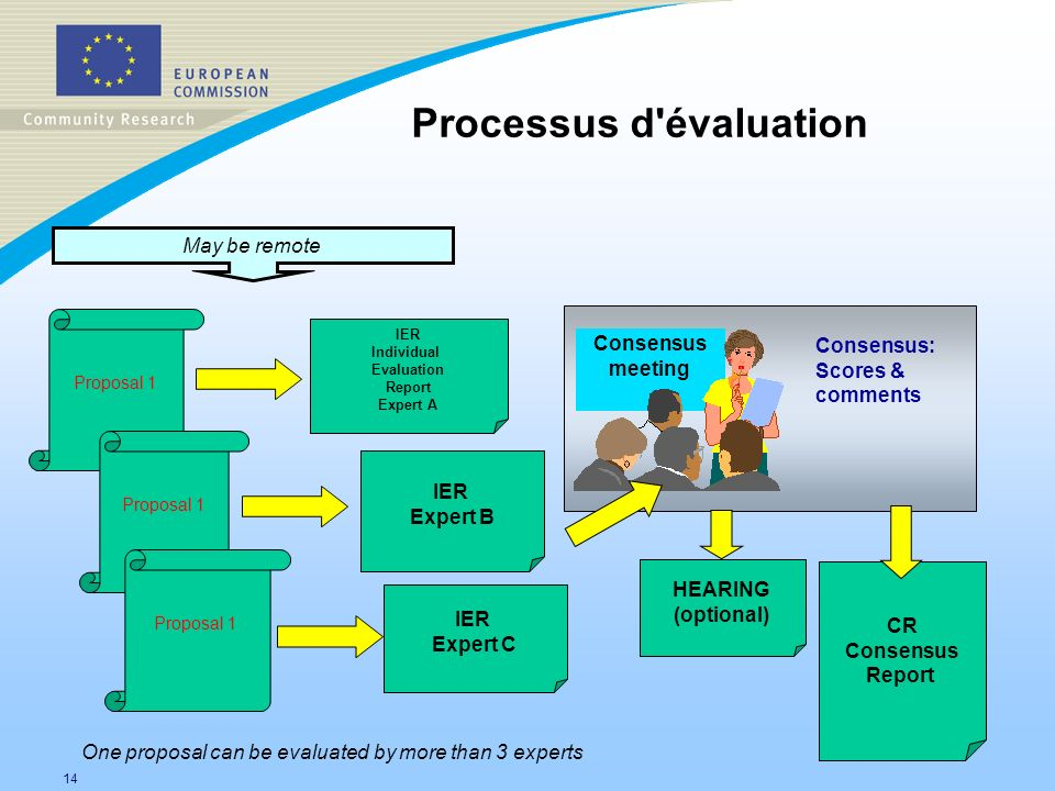 14 Proposal 1 IER Individual Evaluation Report Expert A IER Expert B IER Expert C Consensus meeting CR Consensus Report One proposal can be evaluated