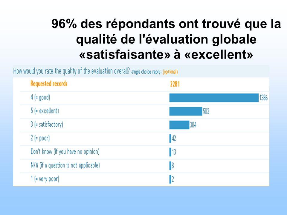 96% des répondants ont trouvé que la qualité de l'évaluation globale «satisfaisante» à «excellent»