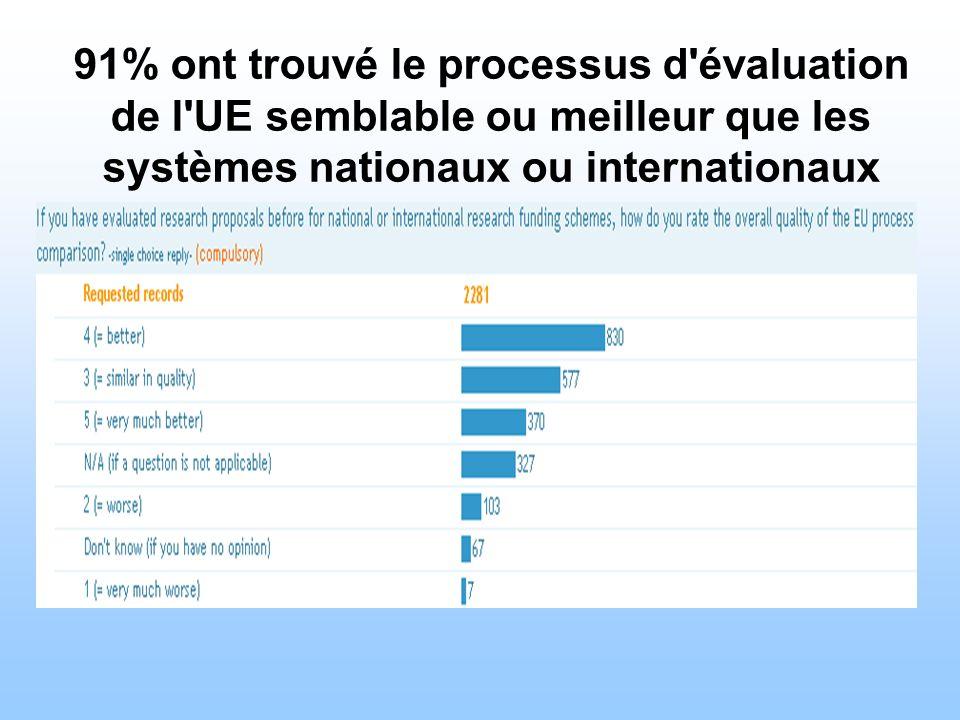 91% ont trouvé le processus d'évaluation de l'UE semblable ou meilleur que les systèmes nationaux ou internationaux