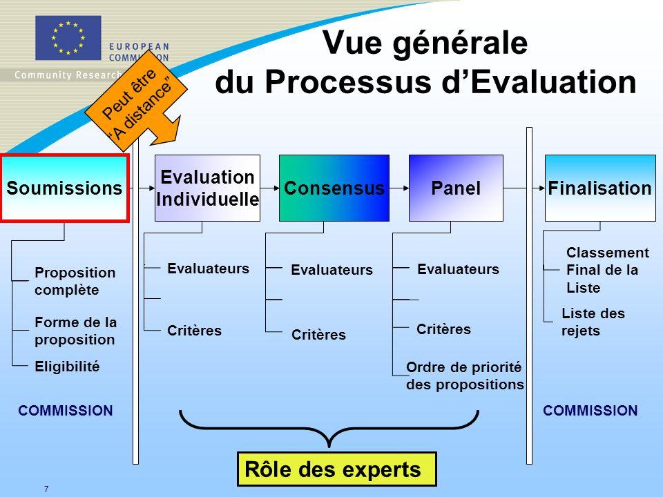 7 Vue générale du Processus dEvaluation Proposition complète Forme de la proposition Evaluateurs Eligibilité Classement Final de la Liste Panel Soumis