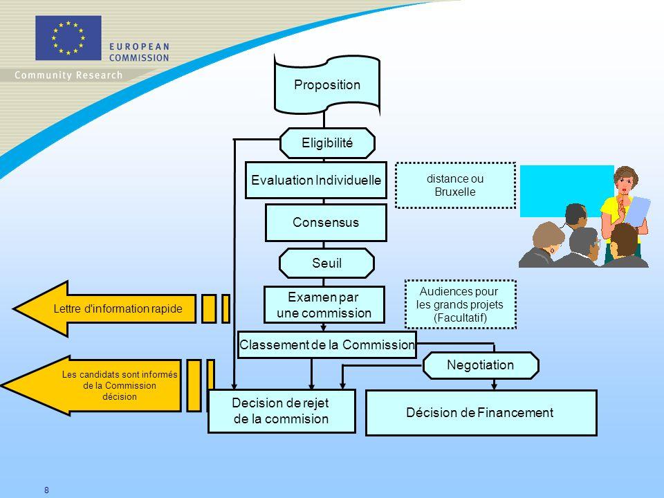 8 Les candidats sont informés de la Commission décision Décision de Financement Lettre d'information rapide Proposition Evaluation Individuelle Consen