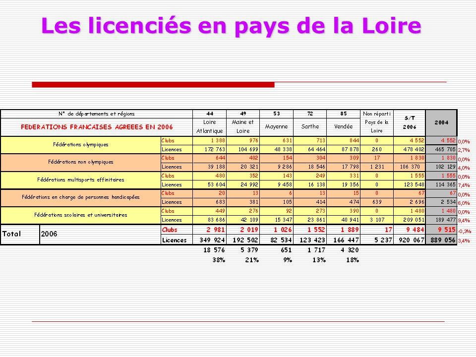 Les licenciés en pays de la Loire