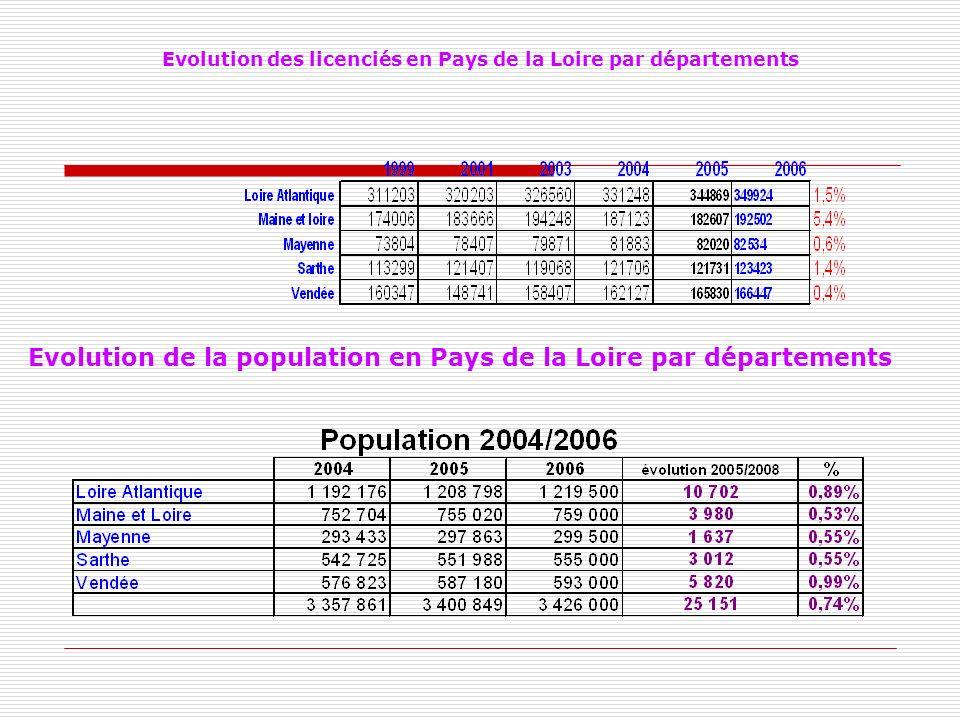 Evolution des licenciés en Pays de la Loire par départements Evolution de la population en Pays de la Loire par départements