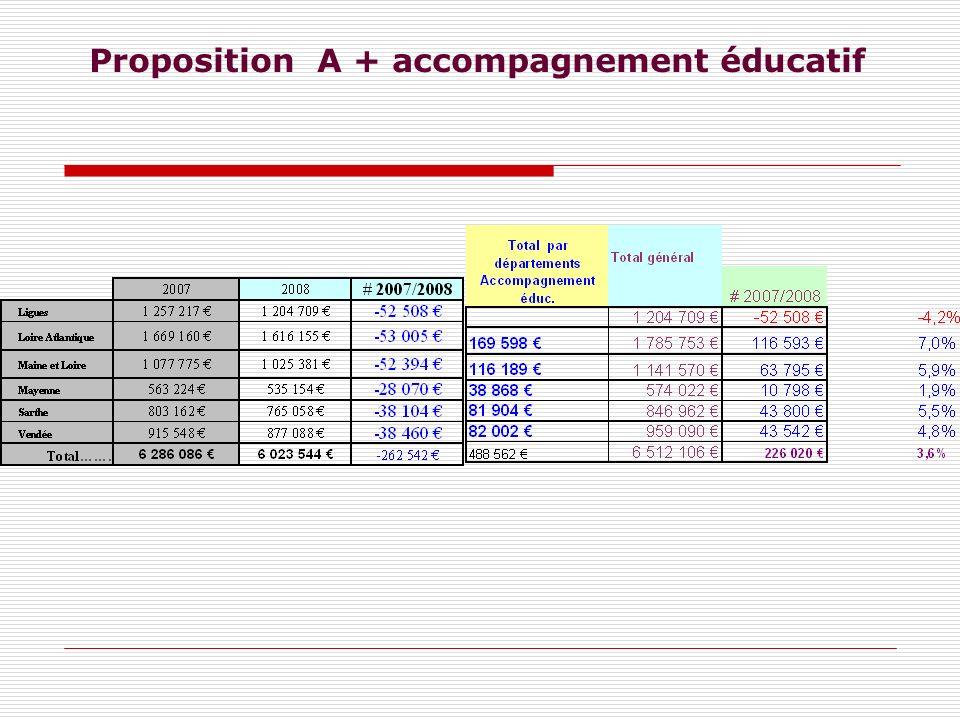 Proposition A + accompagnement éducatif