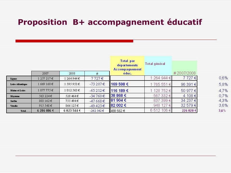 Proposition B+ accompagnement éducatif